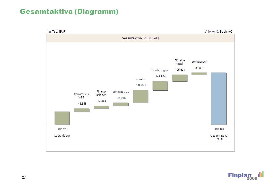 Gesamtaktiva Veränderung (Diagramm)