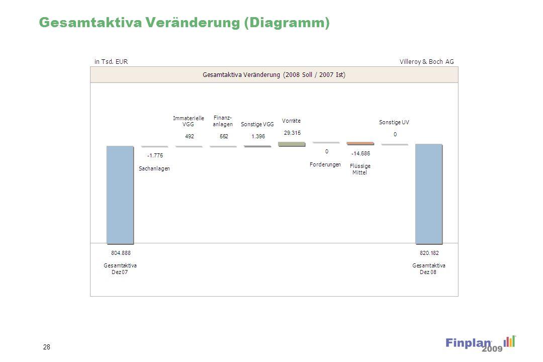 Gesamtpassiva (Diagramm)