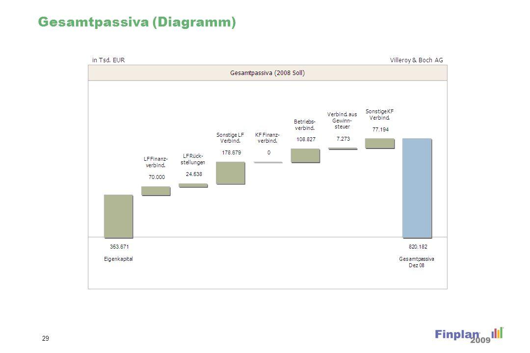Gesamtpassiva Veränderung (Diagramm)