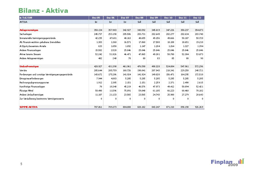 Bilanz - Passiva 6
