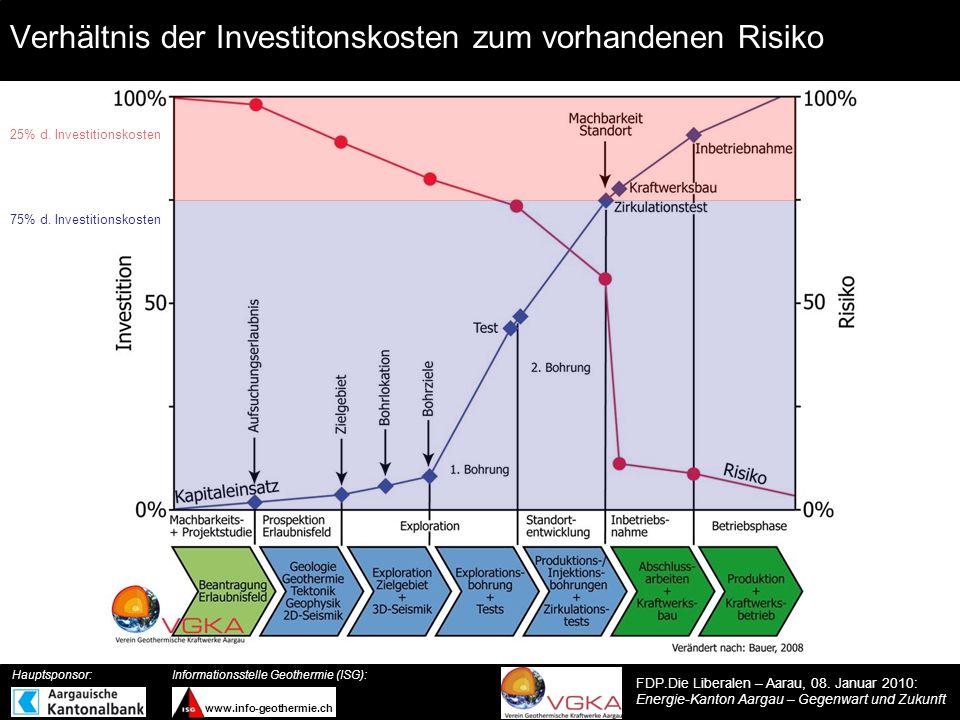 Verhältnis der Investitonskosten zum vorhandenen Risiko
