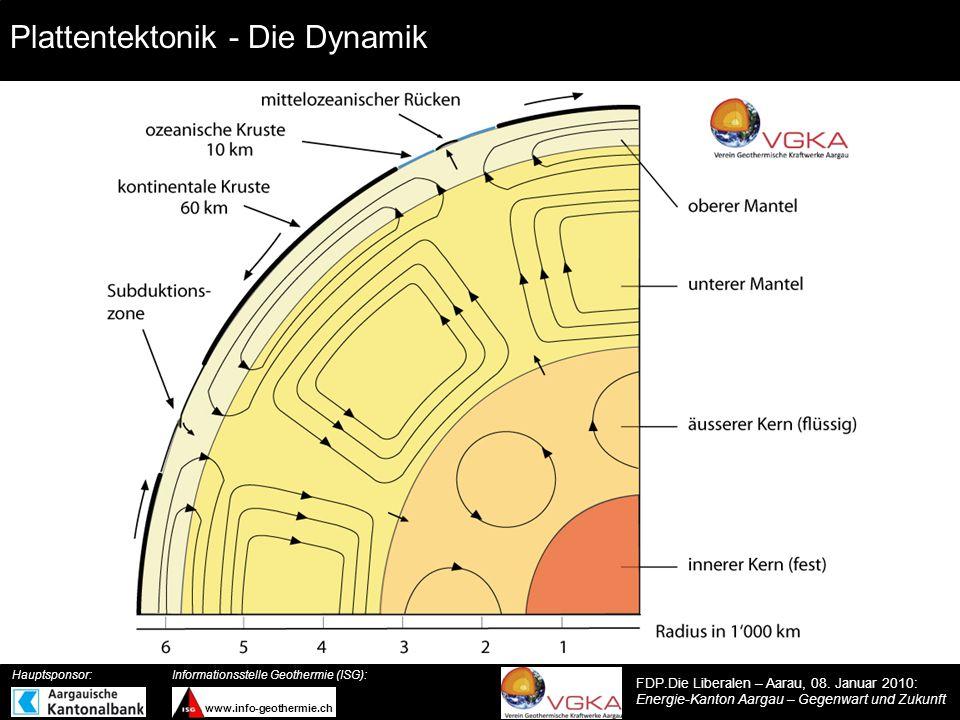Plattentektonik - Die Dynamik