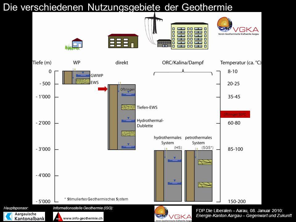 Die verschiedenen Nutzungsgebiete der Geothermie