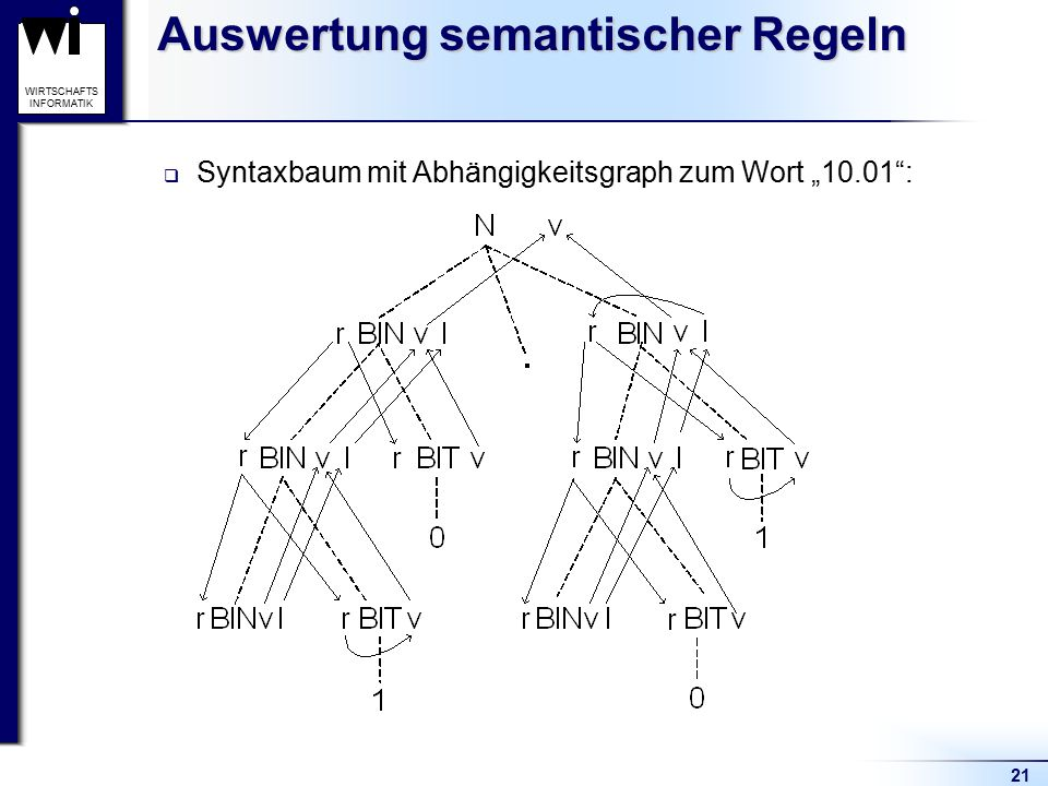 Auswertung semantischer Regeln