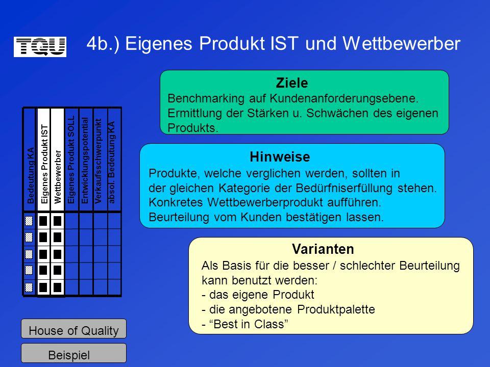 4b.) Eigenes Produkt IST und Wettbewerber