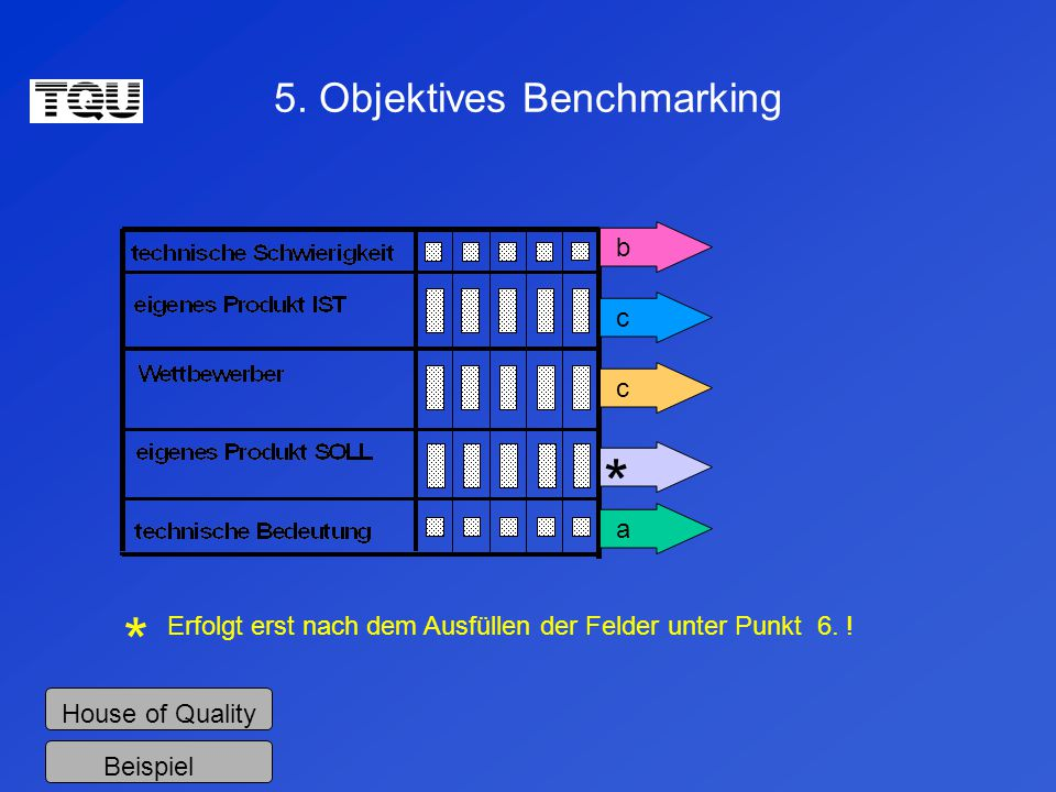 5. Objektives Benchmarking