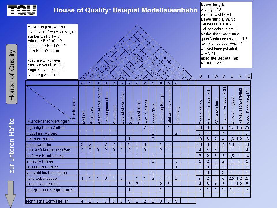 House of Quality: Beispiel Modelleisenbahn