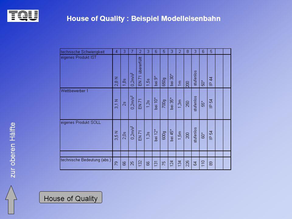 House of Quality : Beispiel Modelleisenbahn