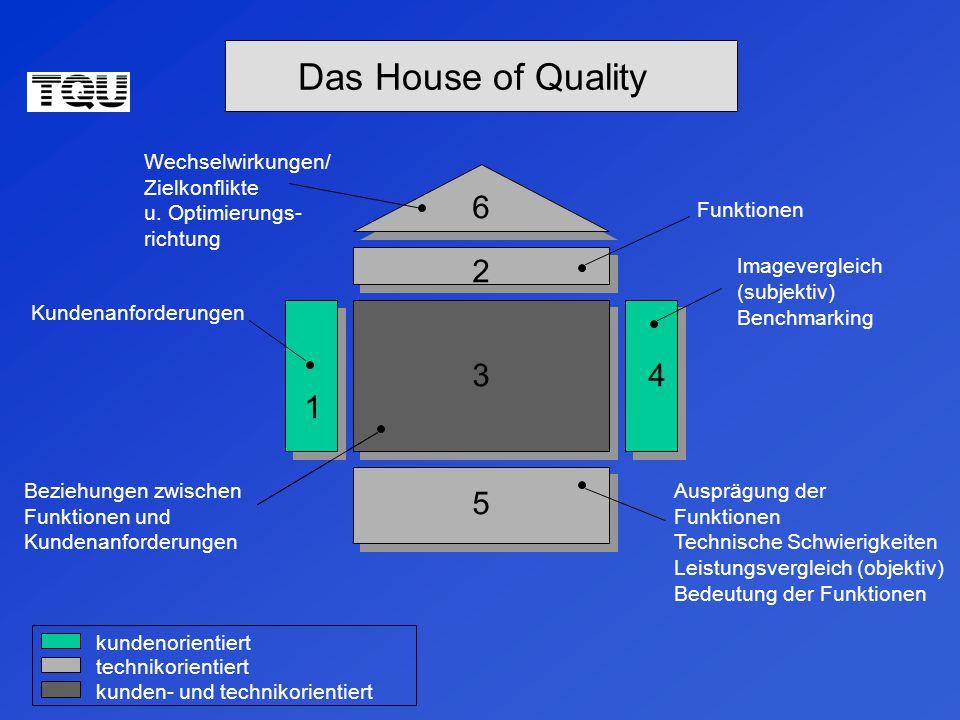 Das House of Quality 6 2 3 4 1 5 Wechselwirkungen/ Zielkonflikte