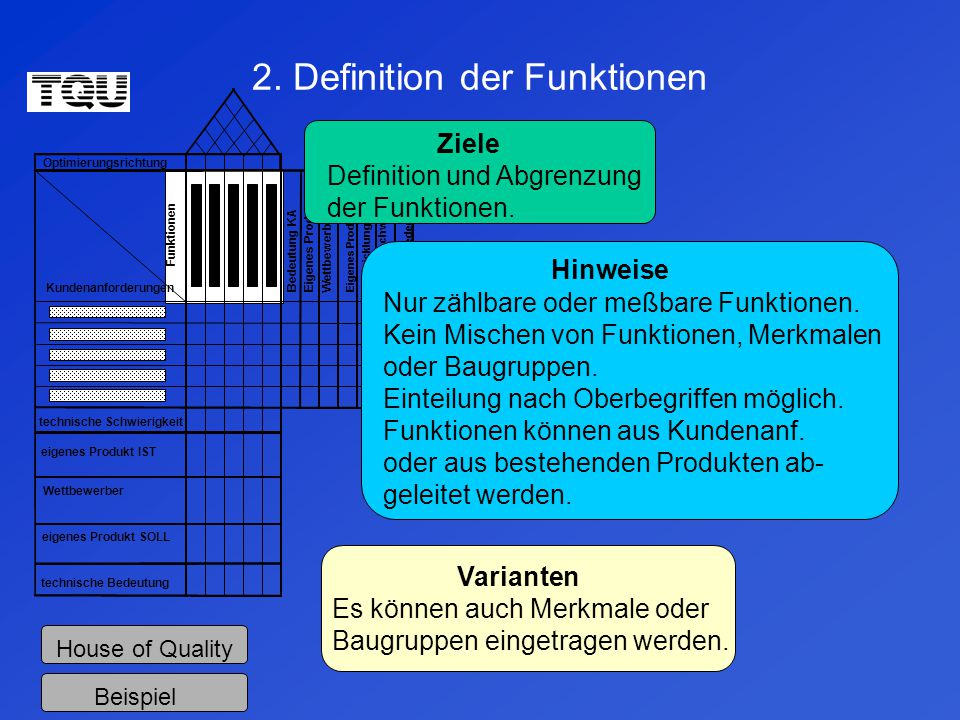 2. Definition der Funktionen
