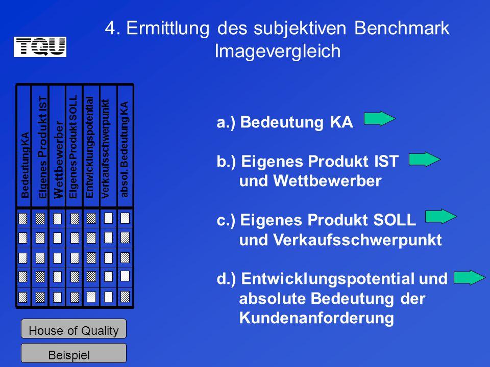4. Ermittlung des subjektiven Benchmark Imagevergleich