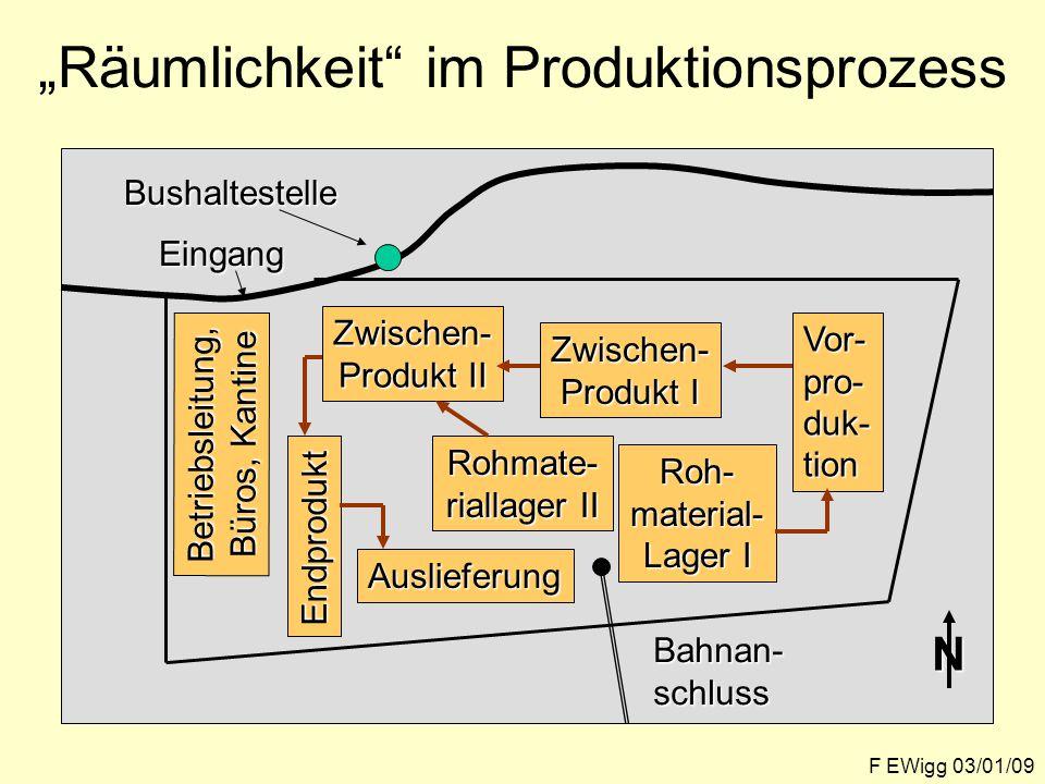 """""""Räumlichkeit im Produktionsprozess"""