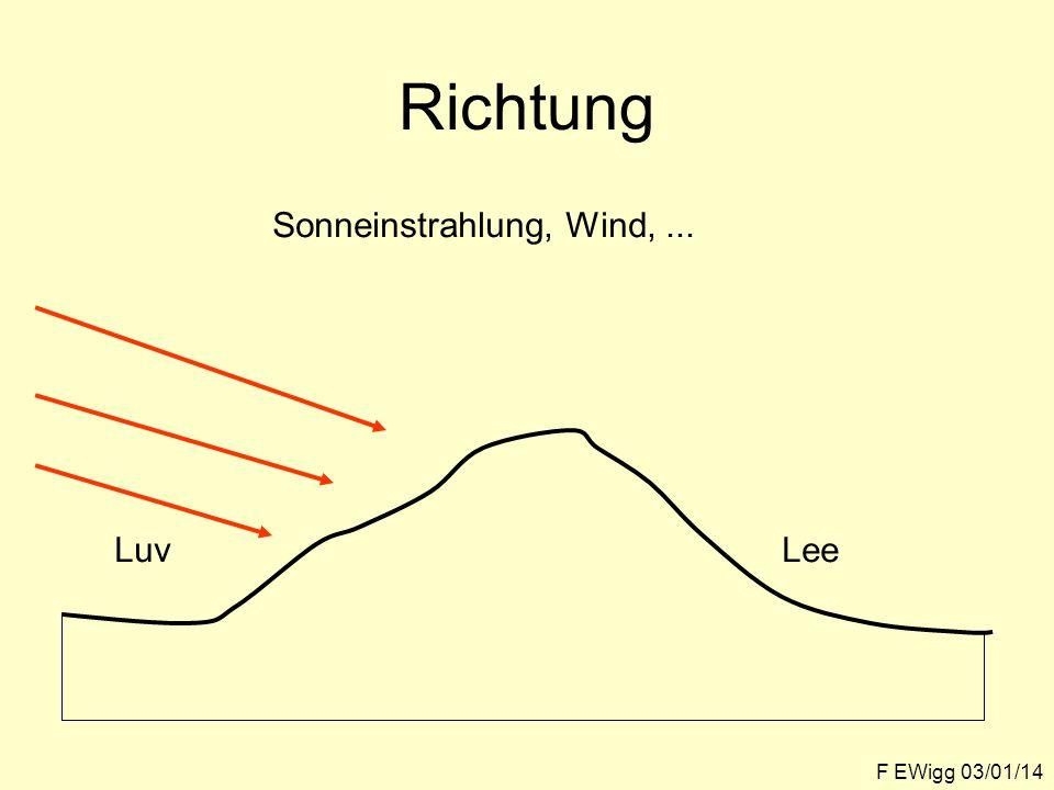 Richtung Sonneinstrahlung, Wind, ... Luv Lee F EWigg 03/01/14