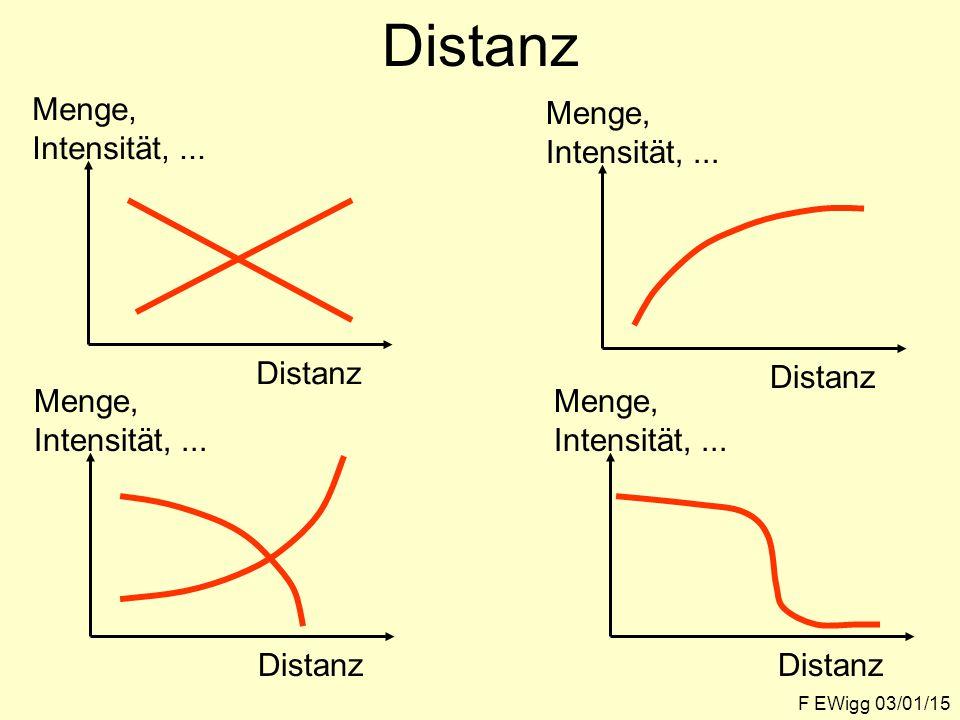 Distanz Menge, Intensität, ... Distanz Menge, Intensität, ... Distanz