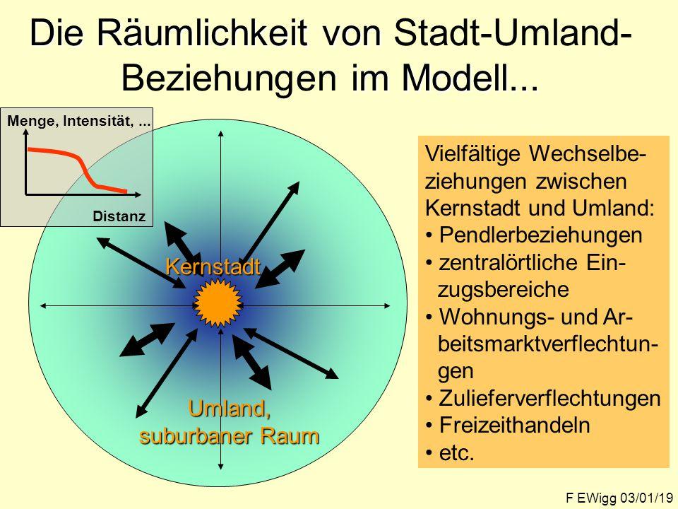 Die Räumlichkeit von Stadt-Umland-Beziehungen im Modell...