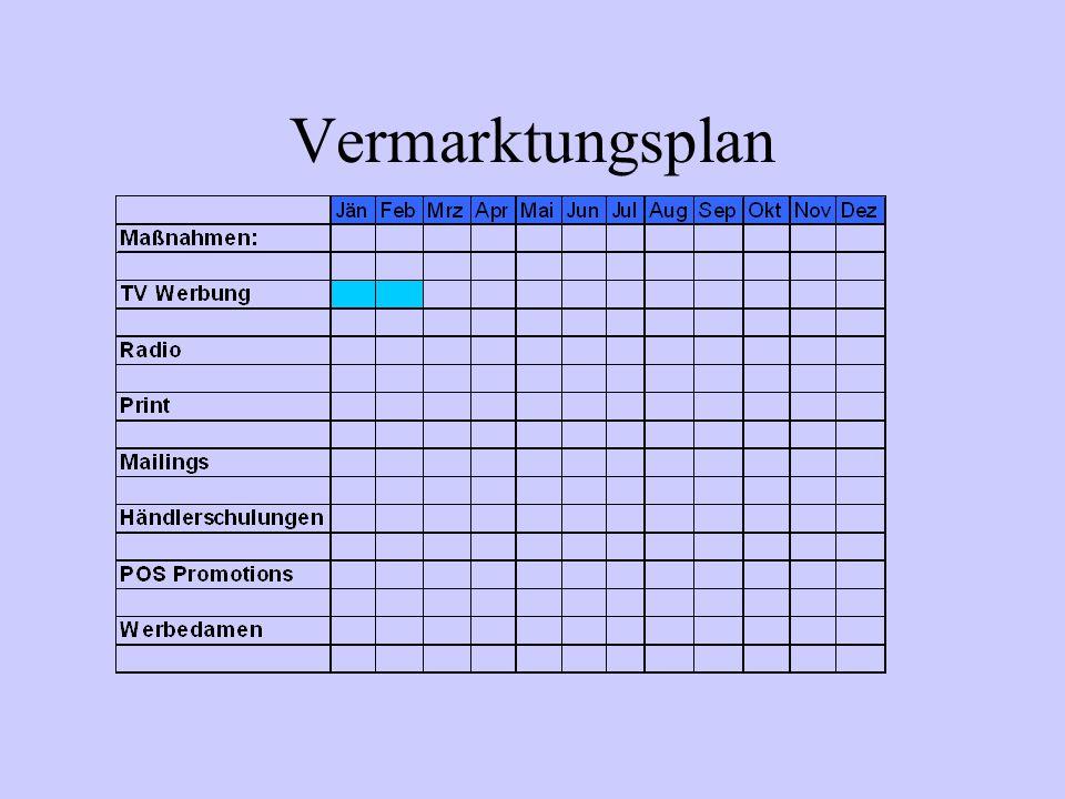 Vermarktungsplan