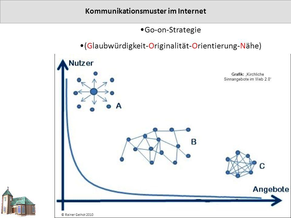 Kommunikationsmuster im Internet
