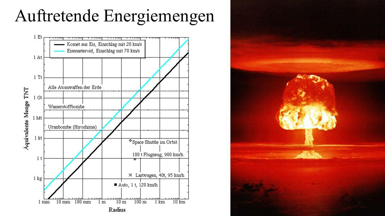 Auftretende Energiemengen