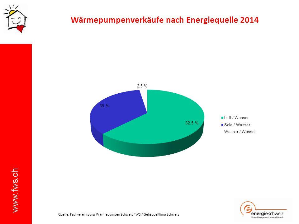 Wärmepumpenverkäufe nach Energiequelle 2014