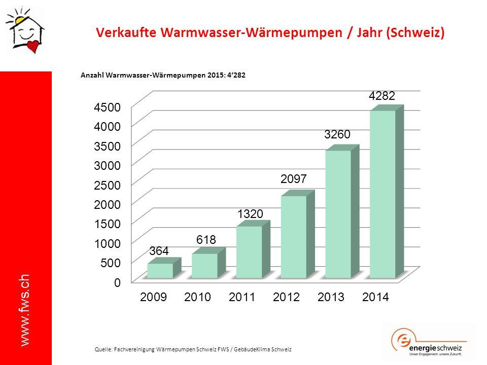 Verkaufte Warmwasser-Wärmepumpen / Jahr (Schweiz)