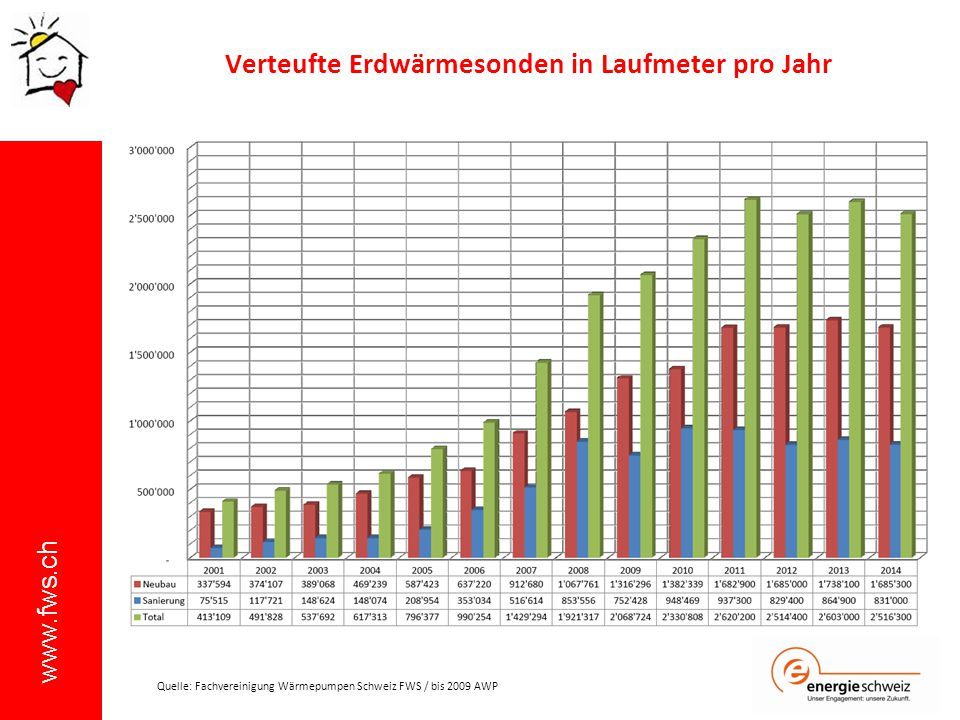 Verteufte Erdwärmesonden in Laufmeter pro Jahr