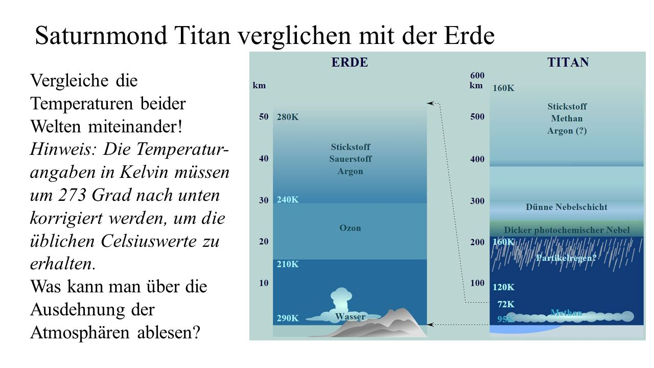 Saturnmond Titan verglichen mit der Erde