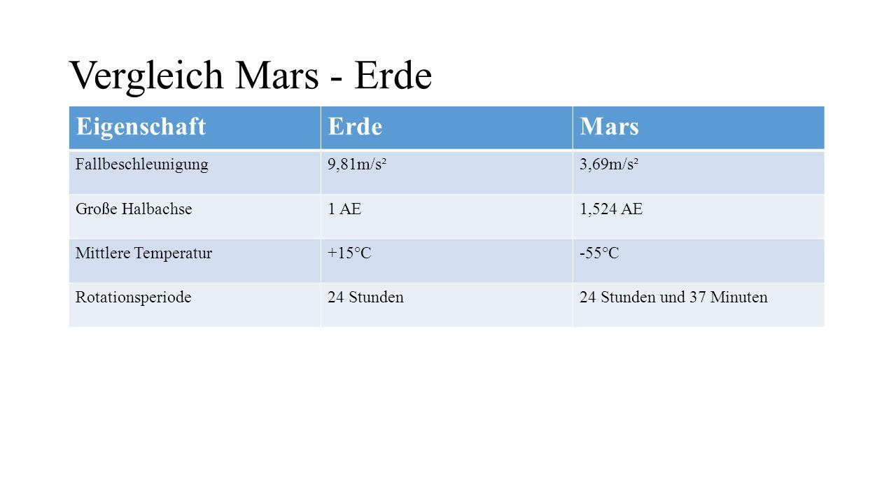 Vergleich Mars - Erde Eigenschaft Erde Mars Fallbeschleunigung