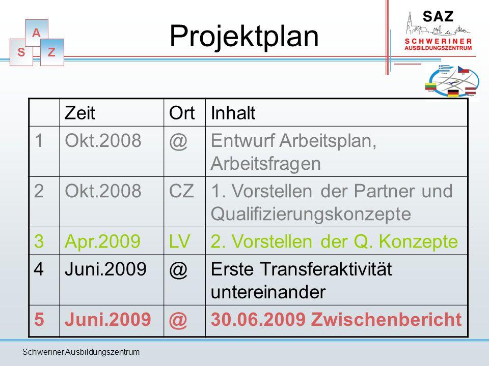 Projektplan Zeit Ort Inhalt 1 Okt.2008 @