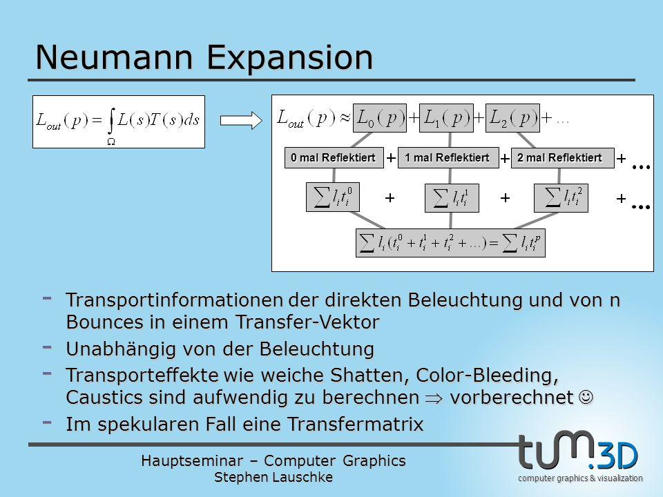 Neumann Expansion 0 mal Reflektiert. 1 mal Reflektiert. 2 mal Reflektiert.