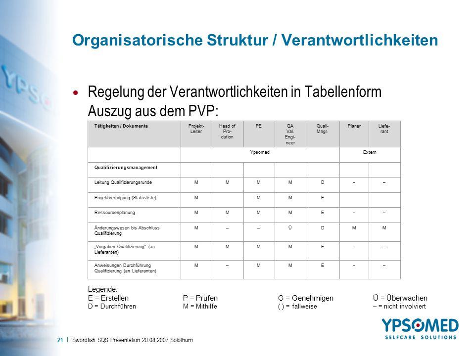 Organisatorische Struktur / Verantwortlichkeiten
