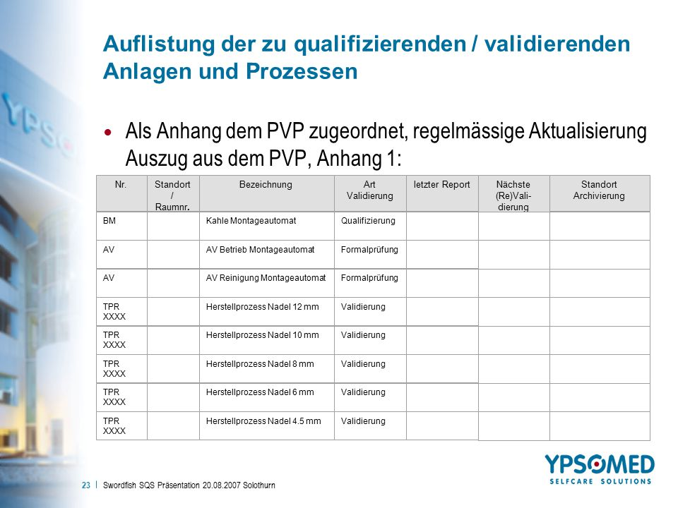 Auflistung der zu qualifizierenden / validierenden Anlagen und Prozessen