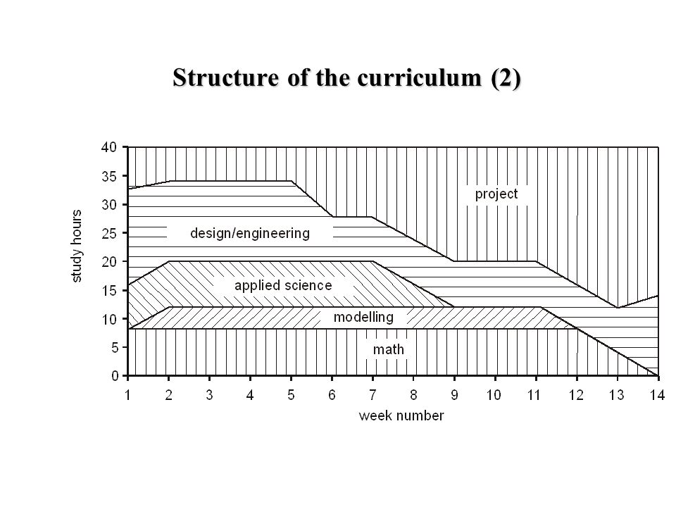 Structure of the curriculum (2)