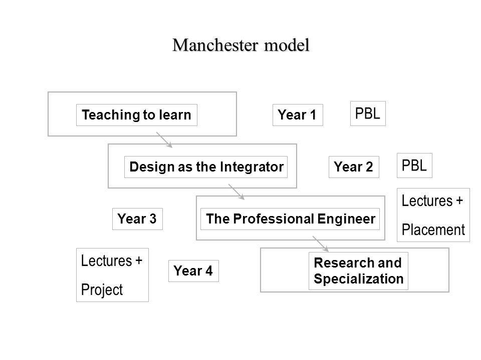 Manchester model PBL Lectures + Placement Project Teaching to learn