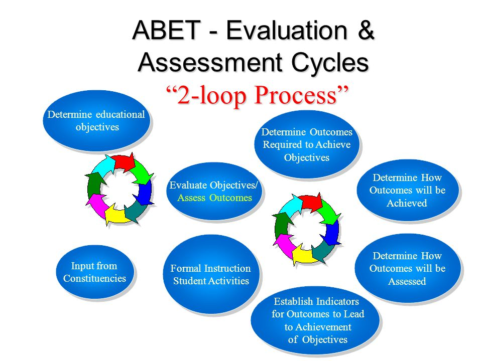 ABET - Evaluation & Assessment Cycles 2-loop Process