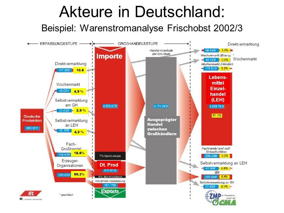 Akteure in Deutschland: Beispiel: Warenstromanalyse Frischobst 2002/3