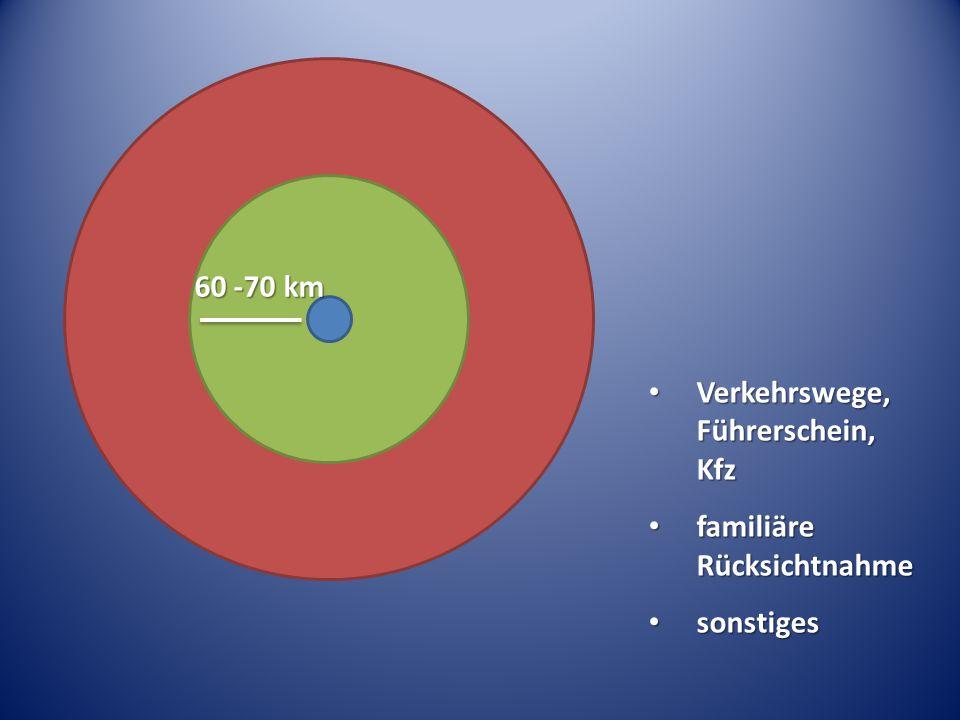 60 -70 km Verkehrswege, Führerschein, Kfz familiäre Rücksichtnahme sonstiges