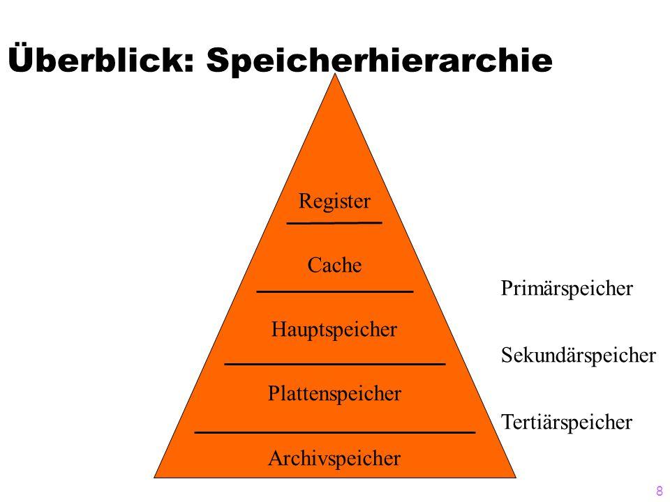 Überblick: Speicherhierarchie