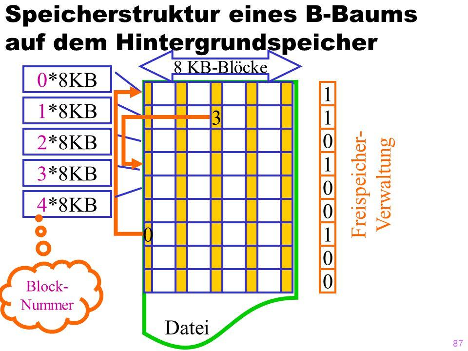 Speicherstruktur eines B-Baums auf dem Hintergrundspeicher