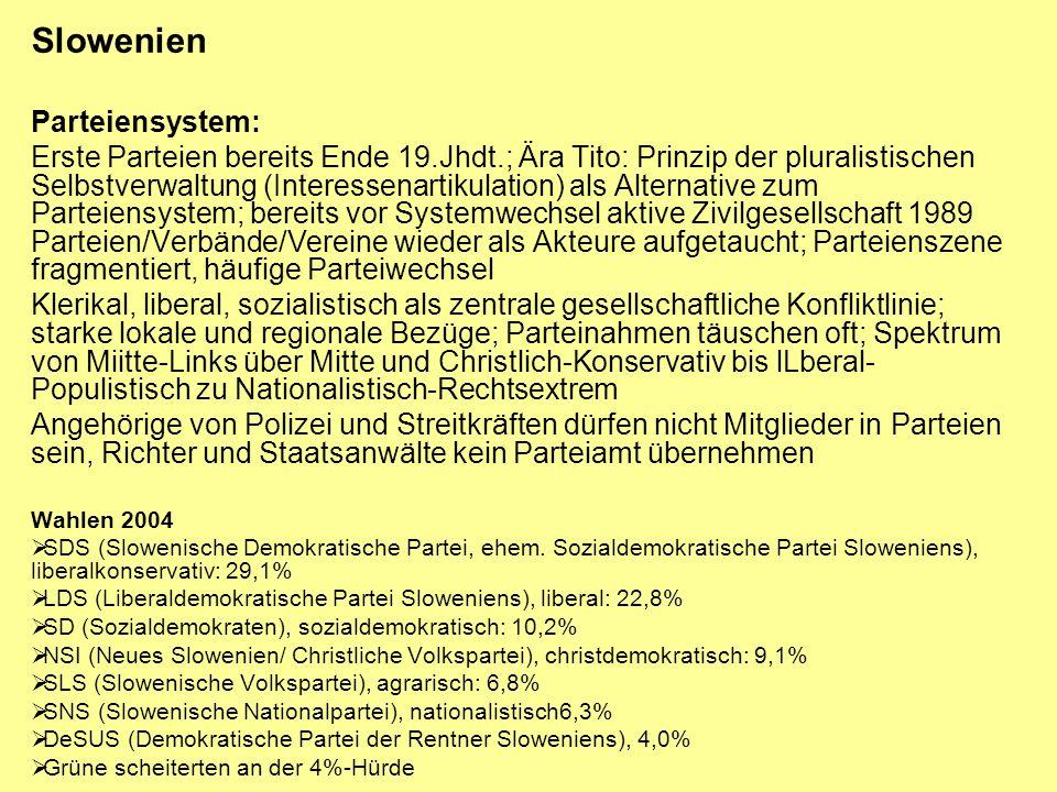 Slowenien Parteiensystem: