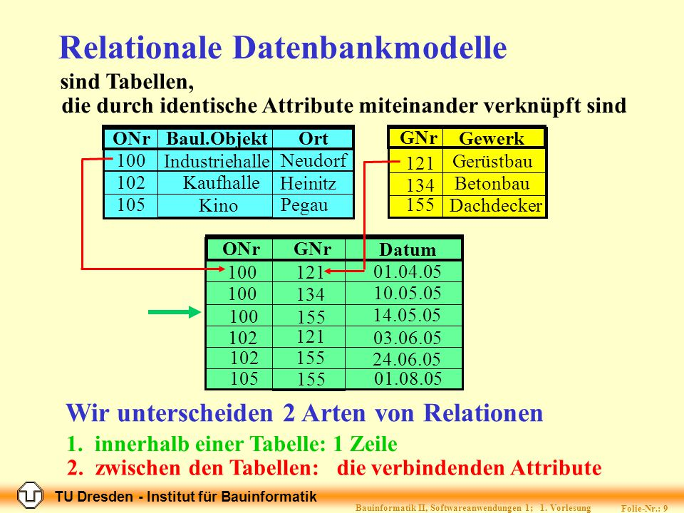 Relationale Datenbankmodelle