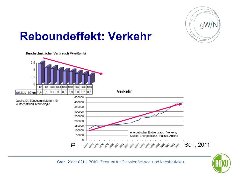 Reboundeffekt: Verkehr