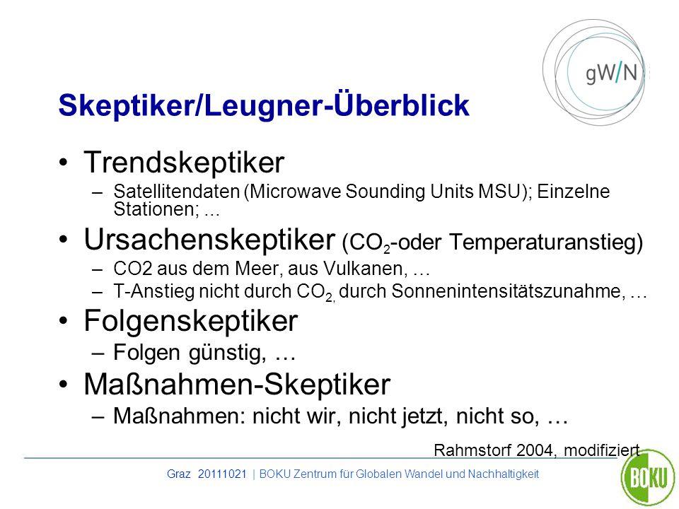 Skeptiker/Leugner-Überblick