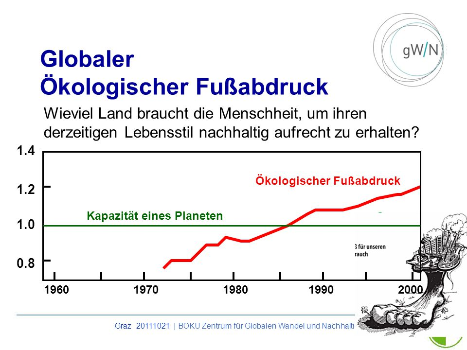 Globaler Ökologischer Fußabdruck