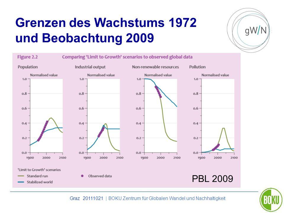 Grenzen des Wachstums 1972 und Beobachtung 2009