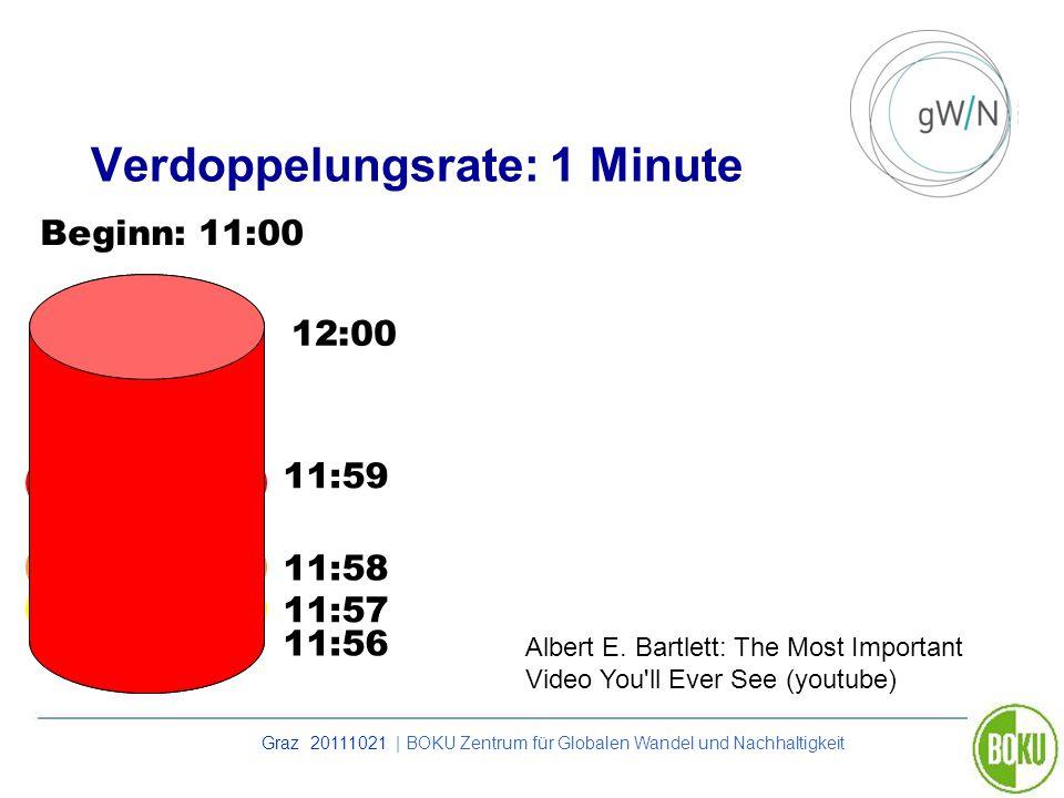 Verdoppelungsrate: 1 Minute