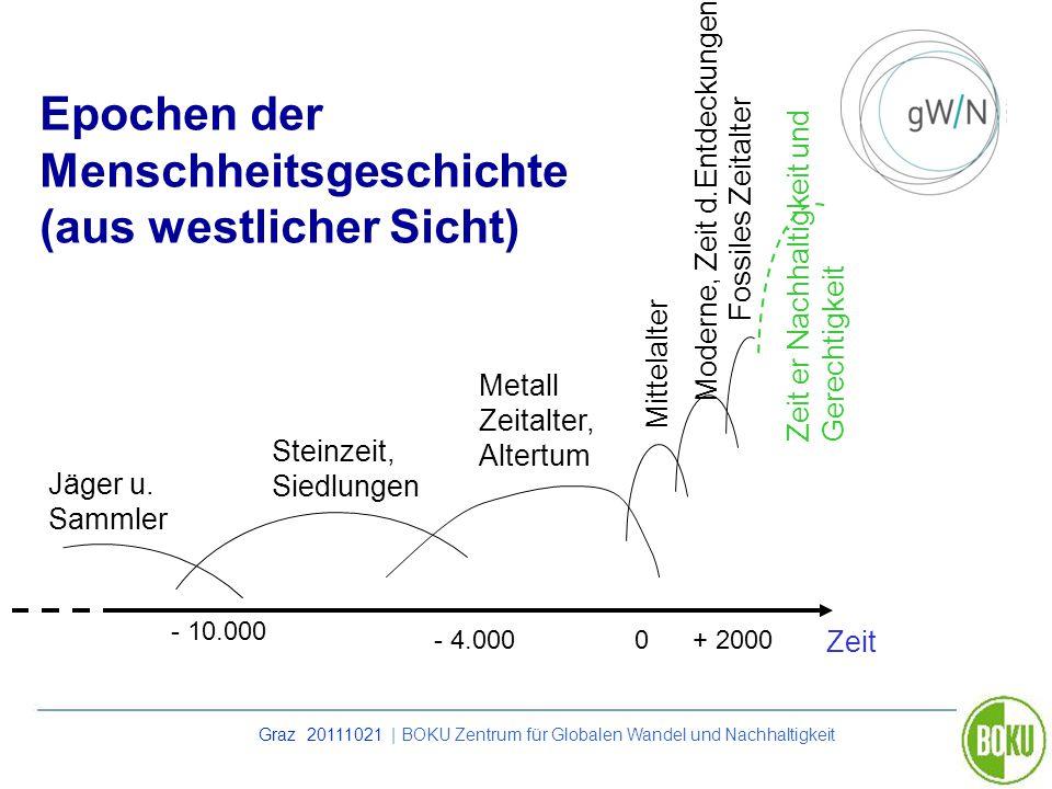 Epochen der Menschheitsgeschichte (aus westlicher Sicht)