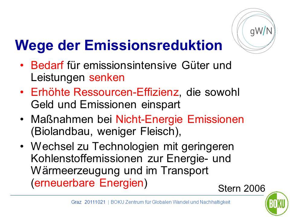 Wege der Emissionsreduktion