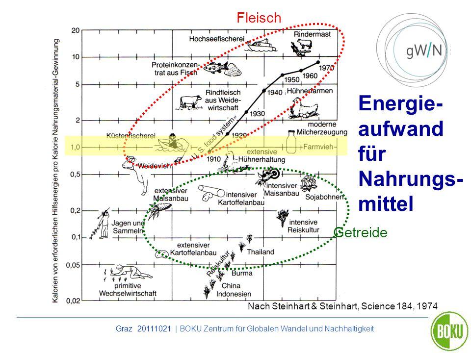 Energie- aufwand für Nahrungs- mittel
