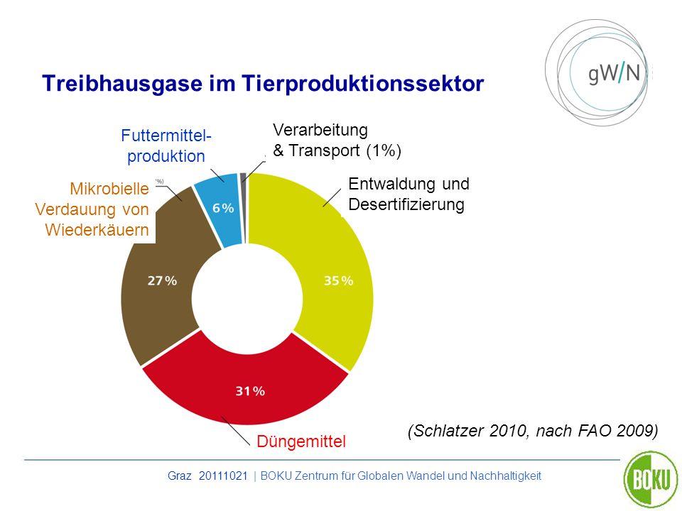 Treibhausgase im Tierproduktionssektor