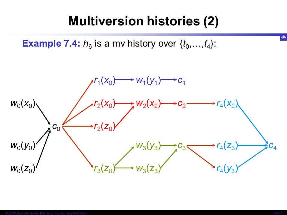 Multiversion histories (2)